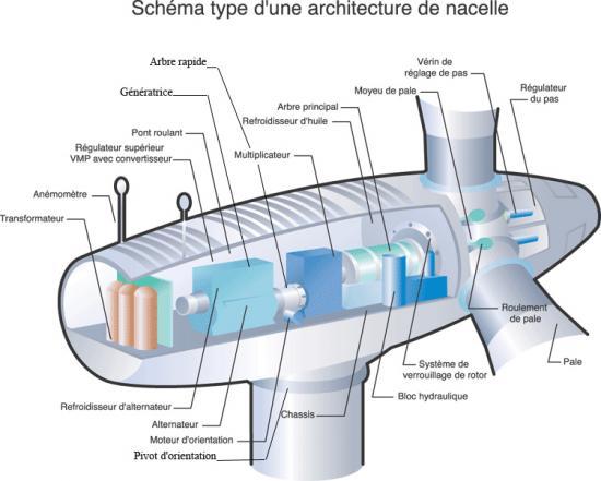 Schema systeme